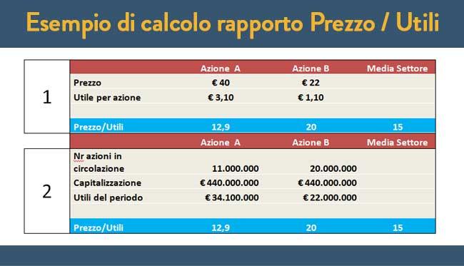 Esempio di calcolo rapporto Prezzo / Utili