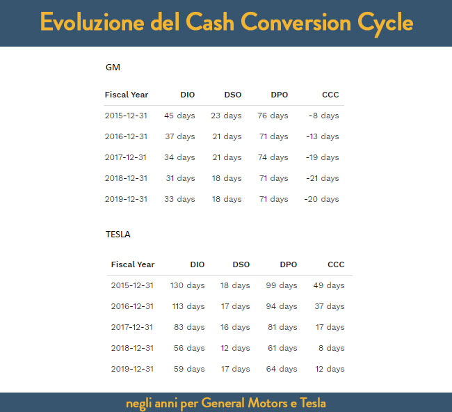 Evoluzione del Cash Conversion cycle negli anni per General Motors e Tesla