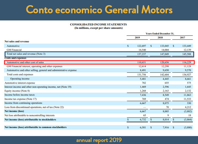Conto economico General Motors – Annual Report 2019