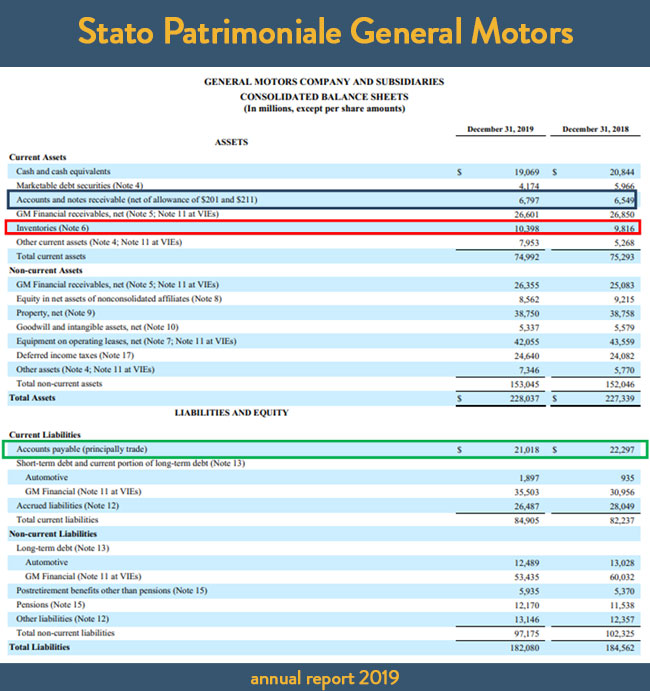 Stato Patrimoniale General Motors .- Annual Report 2019