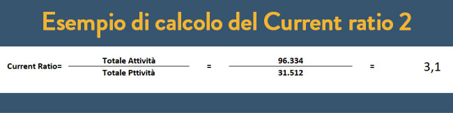 Esempio calcolo Current ratio