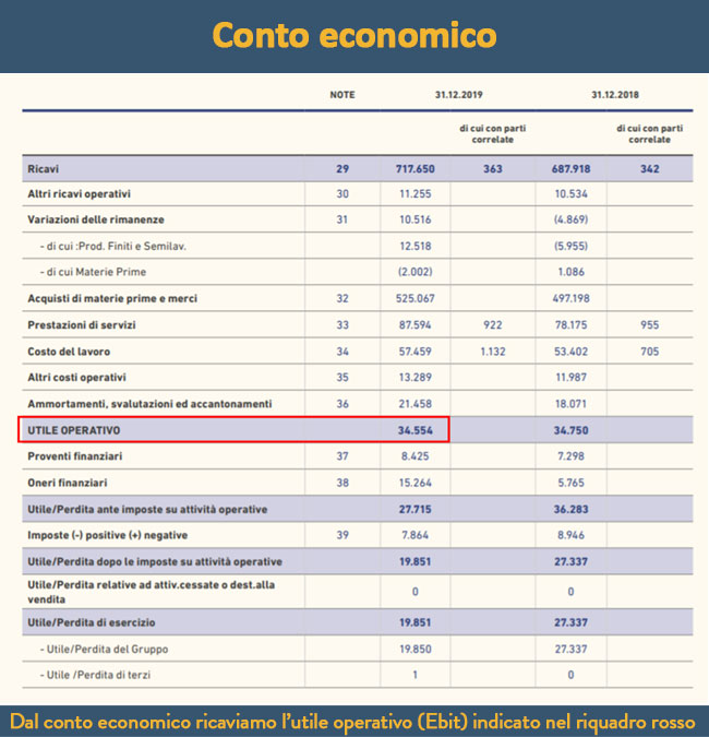 ROI Return of investment Conto economico