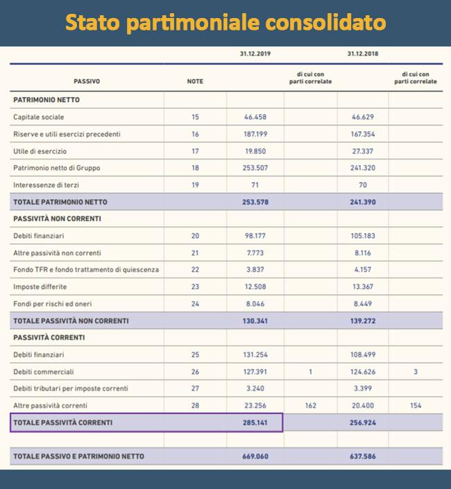 ROI Return of investment Conto PAtrimoniale
