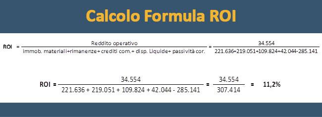 Formula del ROI esempio pratico
