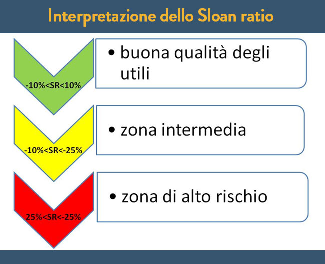 Come si interpreta lo Sloan ratio