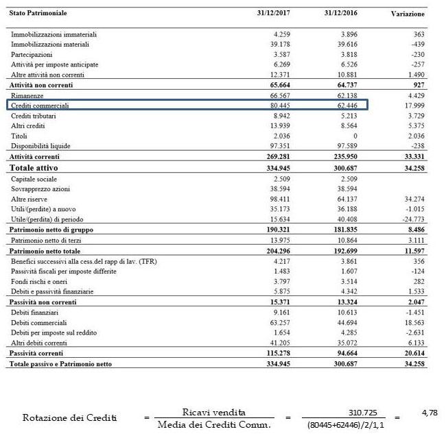 Calcolo Rotazione di crediti della società El.En