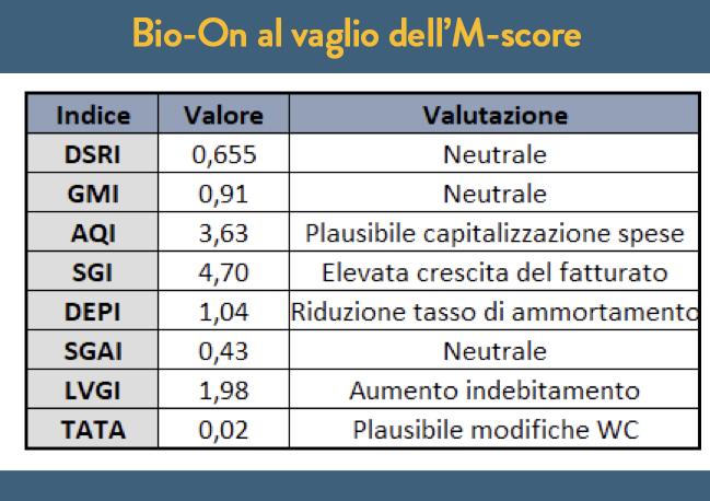 Bio-On al vaglio dell'M-score