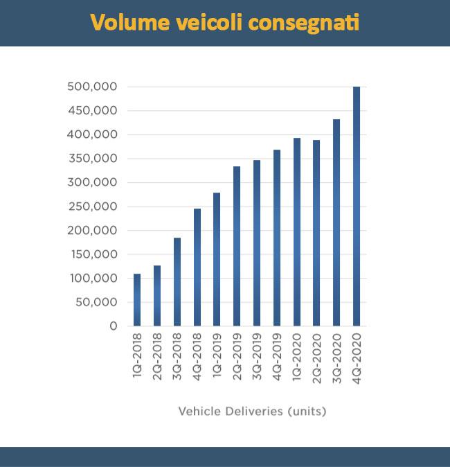 Volume delle autovetture consegnate