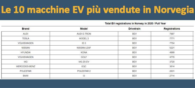 Classifica della 10 macchine più vendute nel 2020 in Norvegia – Fonte eu-evs.com