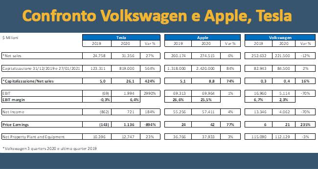 Confronto dei dati della Tesla con quelli della Volkswagen e Apple