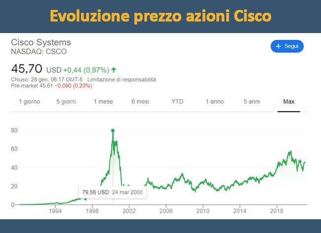 Crescita del prezzo delle azioni della Cisco negli anni 2000