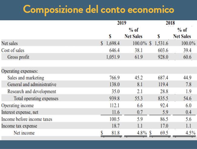 Composizione del conto economico