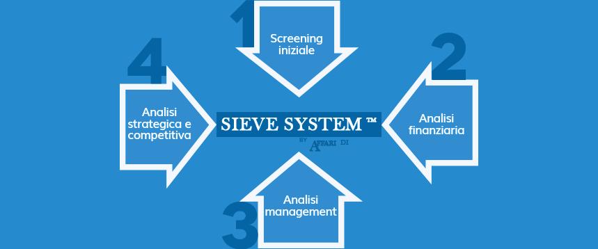 Strategia d'investimento sieve system by affari di borsa